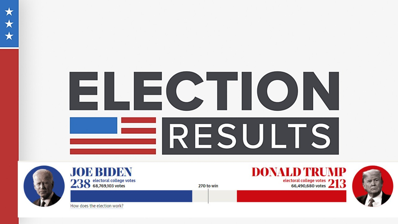US election 2020 live results